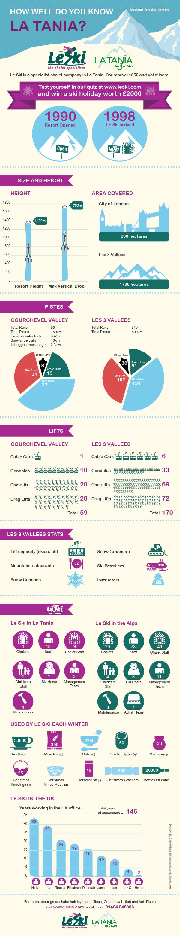 La Tania infographic