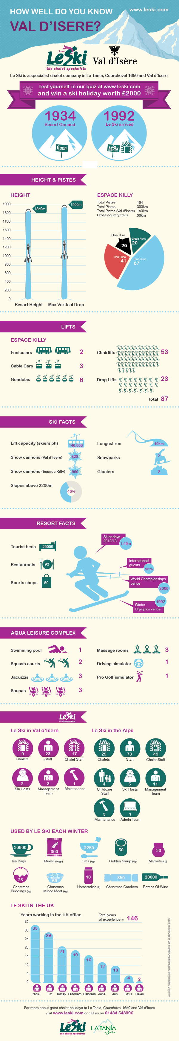 Val d'Isere infographic